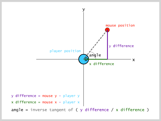 trigonometry lesson how to make the player rotate to the mouse position math game programming top down formulas code