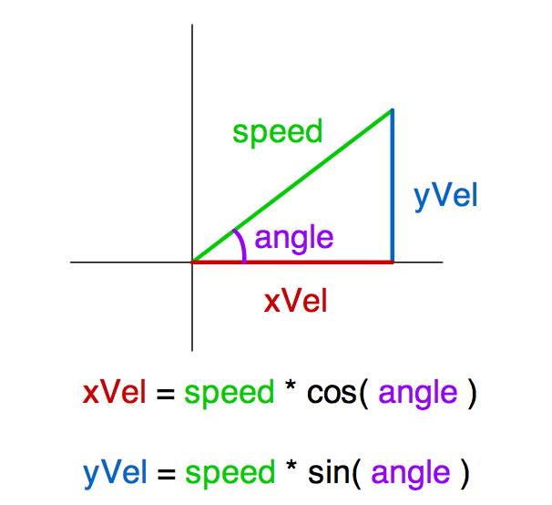 as3gametuts trigonometry math tutorial game programming sin cos velocity